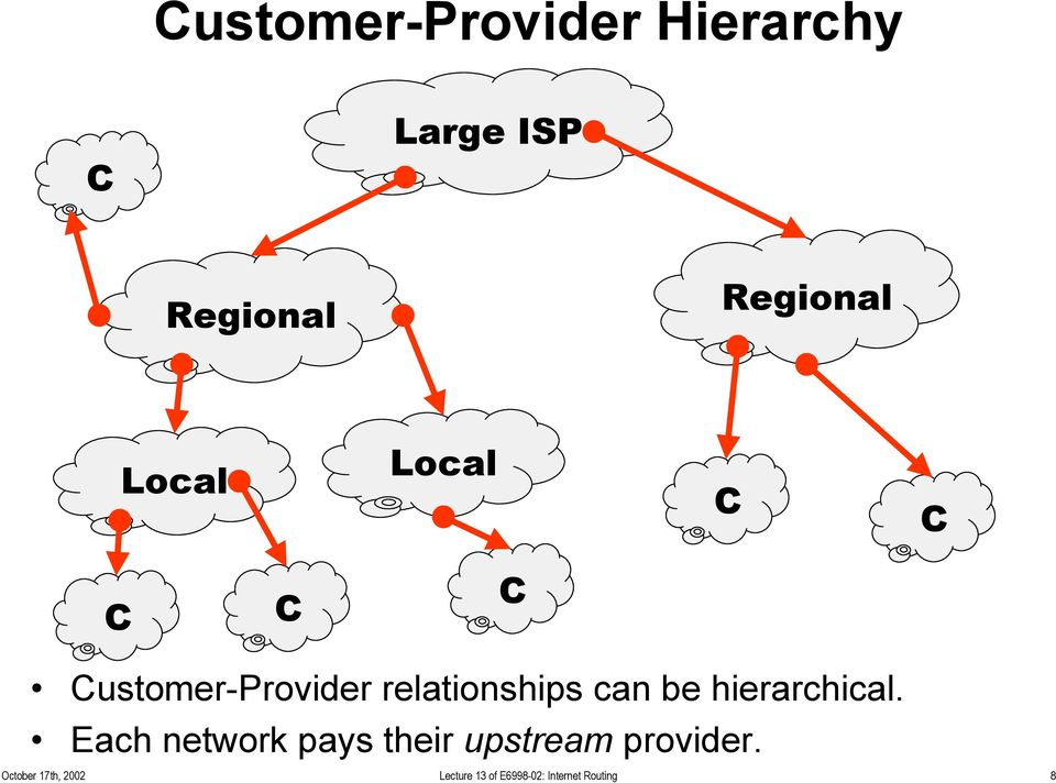be hierarchical. Each network pays their upstream provider.