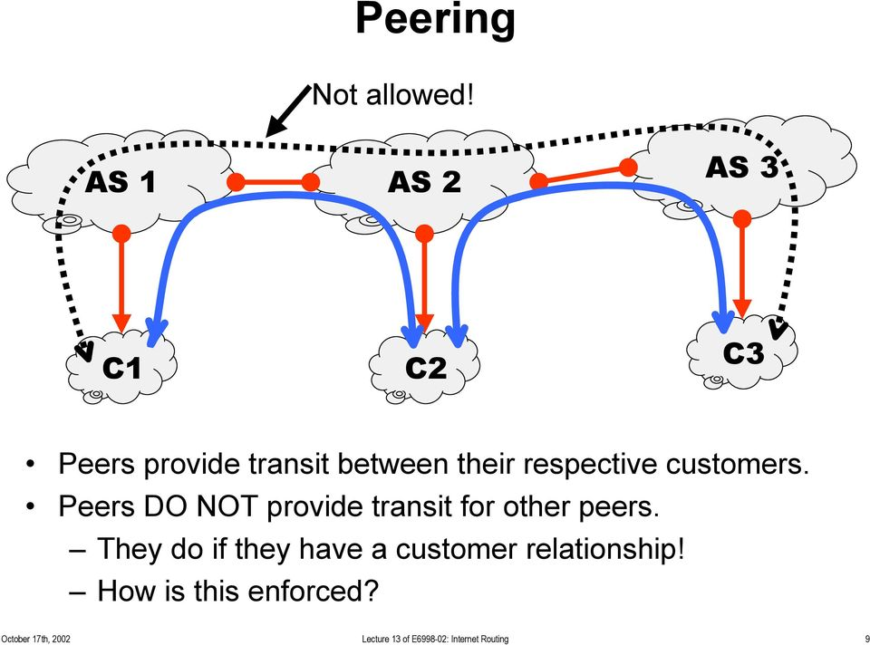 respective customers. Peers DO NOT provide transit for other peers.