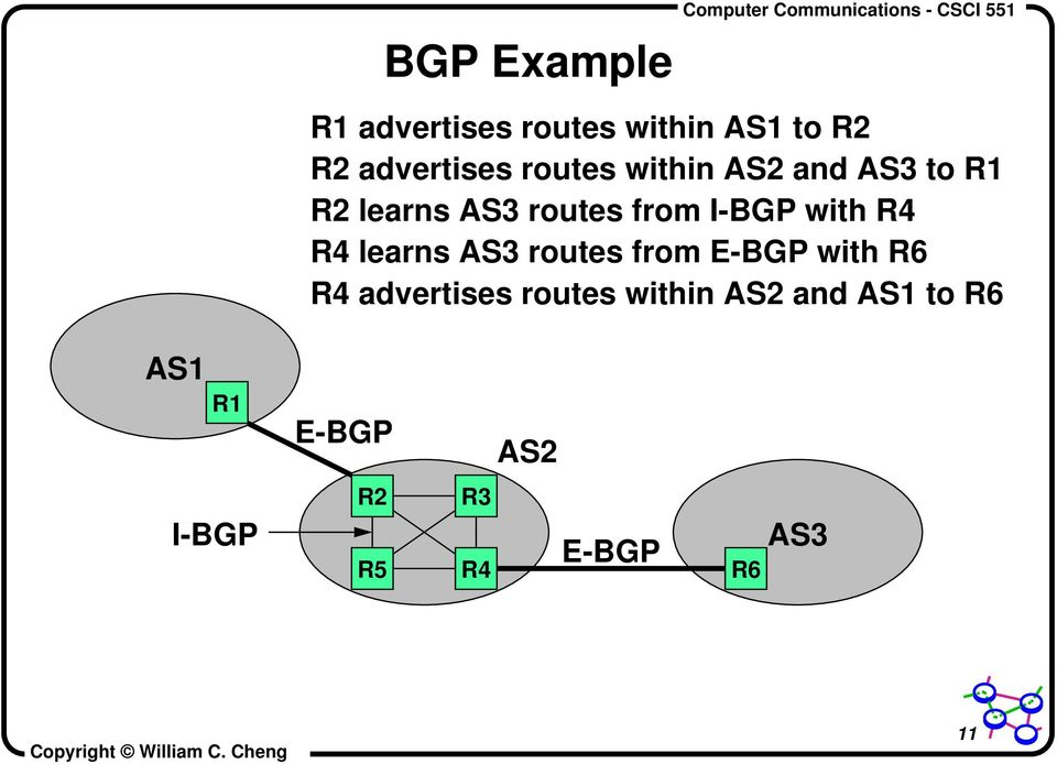 with R4 R4 learns AS3 routes from E-BGP with R6 R4 advertises