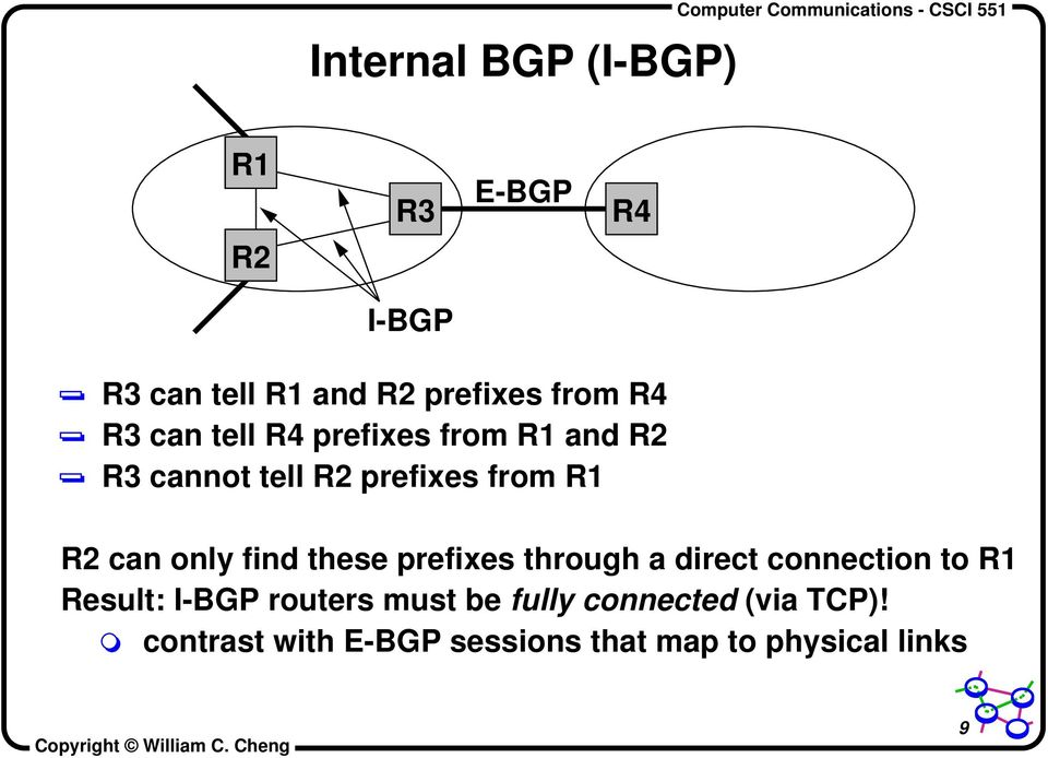 only find these prefixes through a direct connection to R1 Result: I-BGP routers