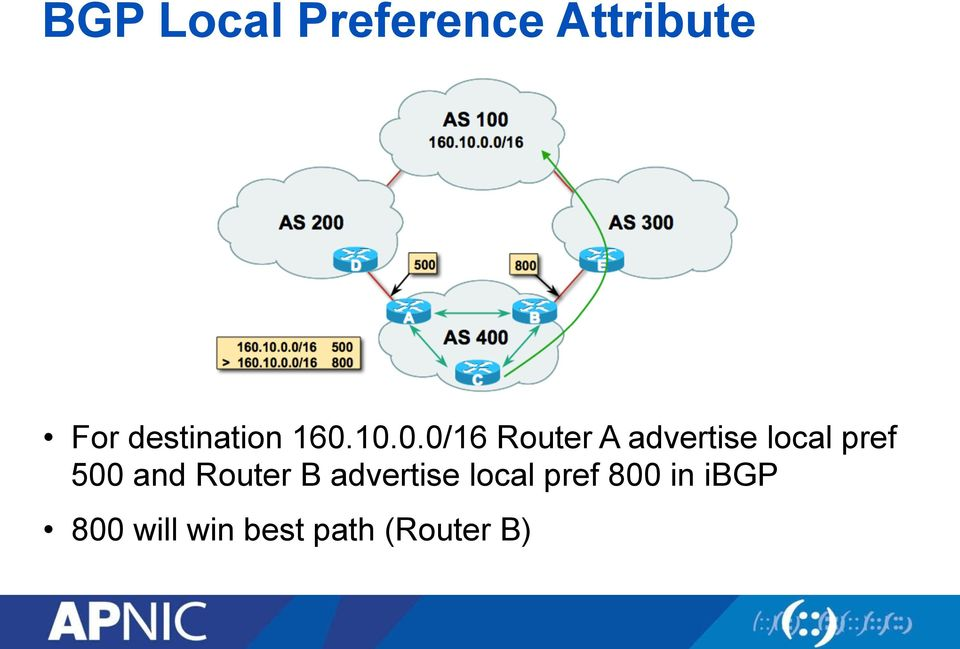 10.0.0/16 Router A advertise local pref 500