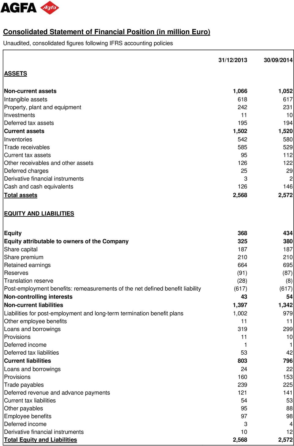 Derivative financial instruments 3 2 Cash and cash equivalents 126 146 Total assets 2,568 2,572 EQUITY AND LIABILITIES Equity 368 434 Equity attributable to owners of the Company 325 380 Share