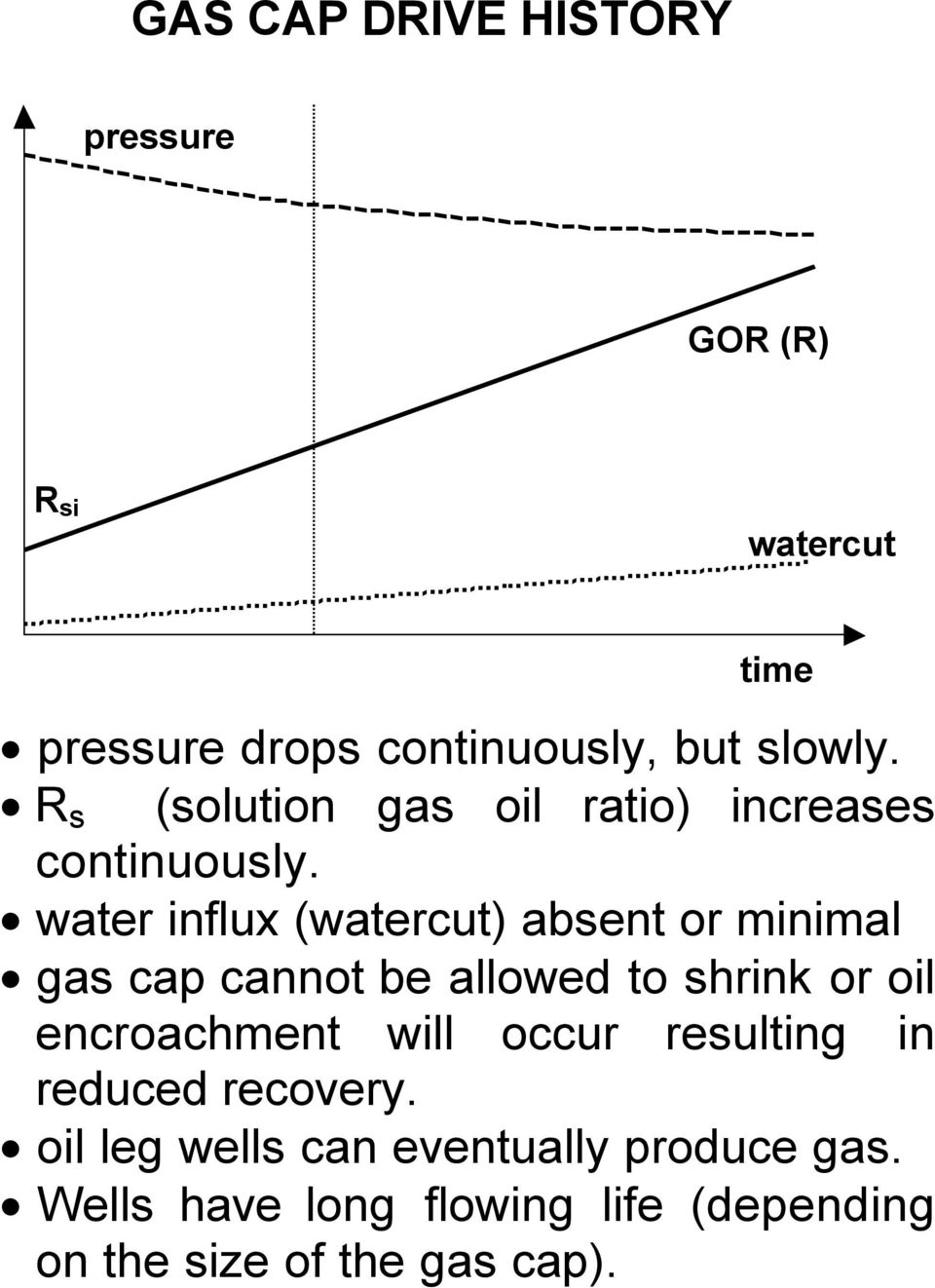 water influx (watercut) absent or minimal gas cap cannot be allowed to shrink or oil encroachment