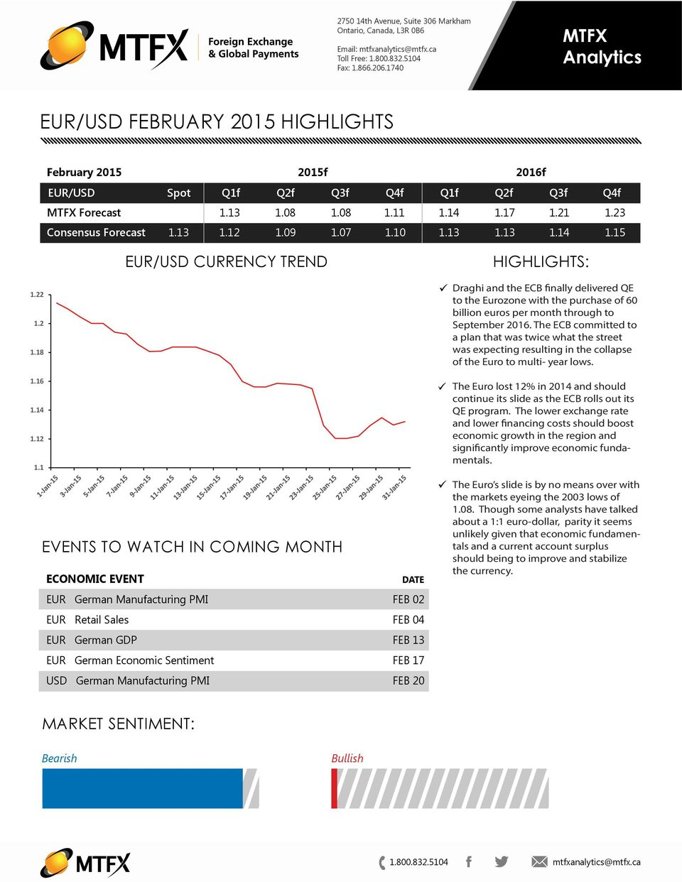 09 1.07 1.10 1.13 1.13 1.14 1.15 EUR/USD CURRENCY TREND HIGHLIGHTS: 1.22 1.2 1.18 1.1 1.14 1.12 1.