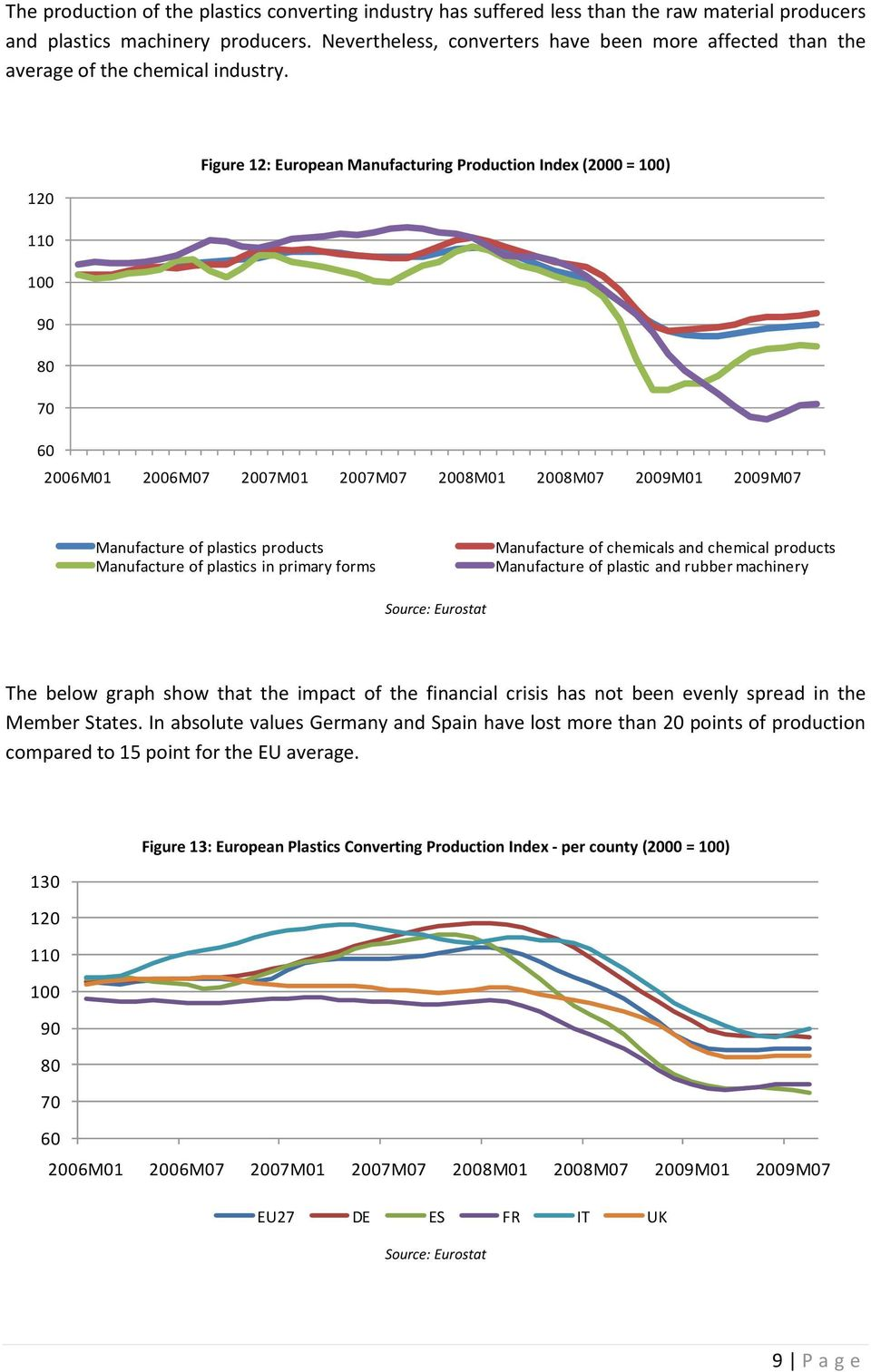 Figure 12: European Manufacturing Production Index (2000 = 100) 120 110 100 90 80 70 60 2006M01 2006M07 2007M01 2007M07 2008M01 2008M07 2009M01 2009M07 Manufacture of plastics products Manufacture of