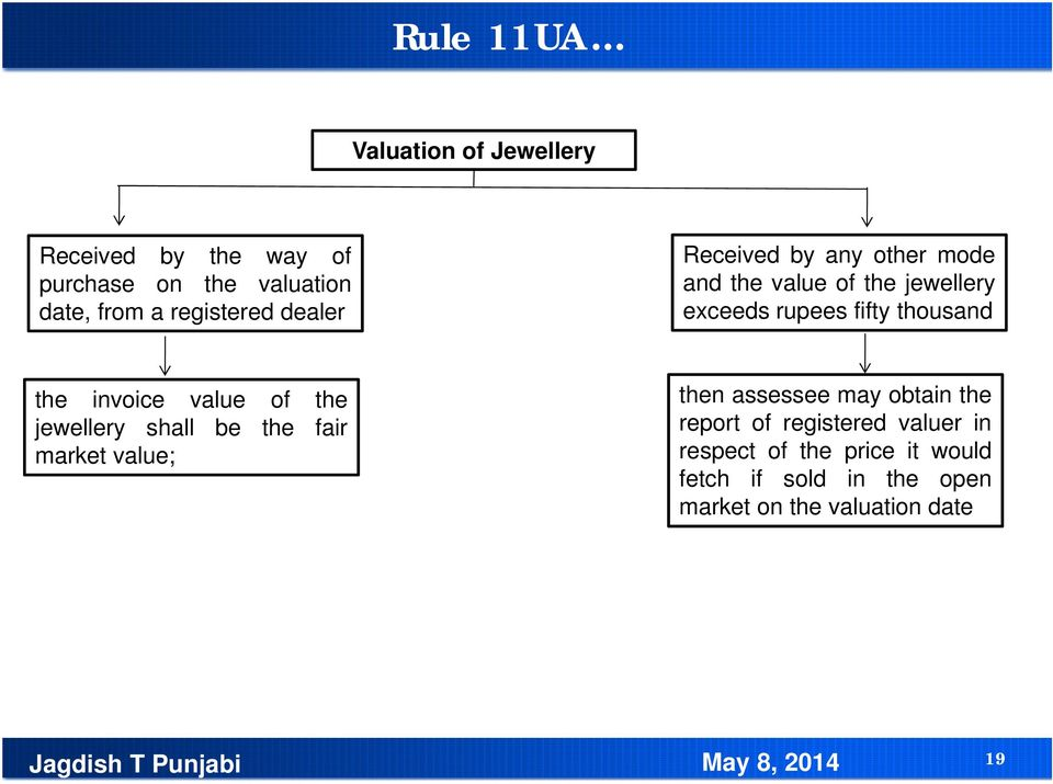 Deemed Income Us Of The Act PDF - Invoice meaning in punjabi