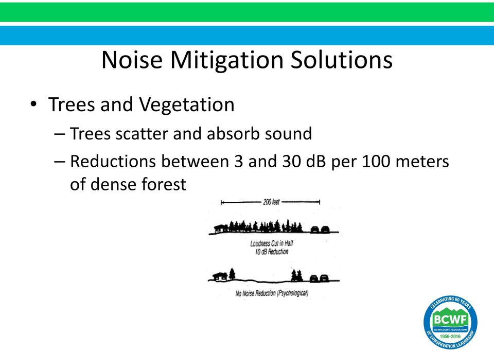 absorb sound Reductions between 3