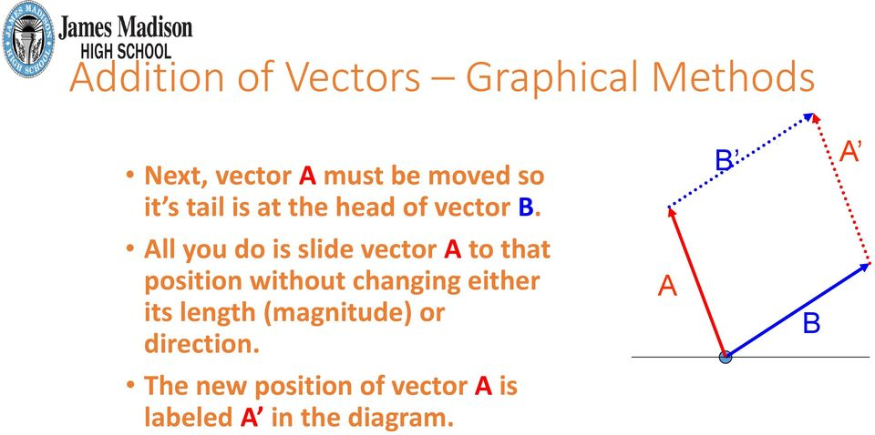 All you do is slide vector A to that position without changing either