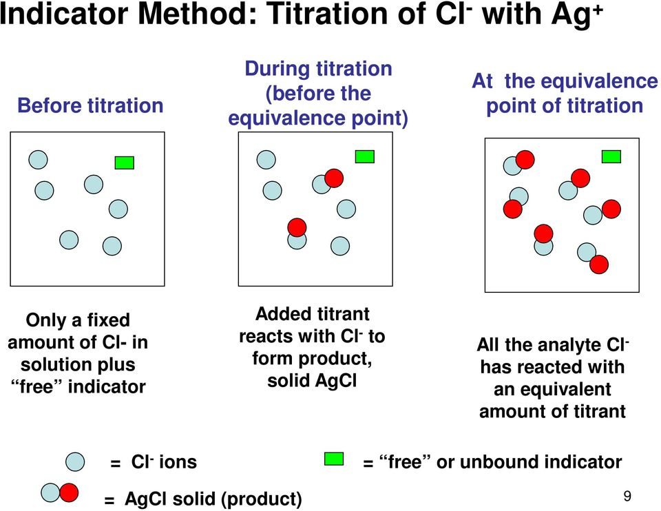 free indicator Added titrant reacts with Cl - to form product, solid AgCl All the analyte Cl - has