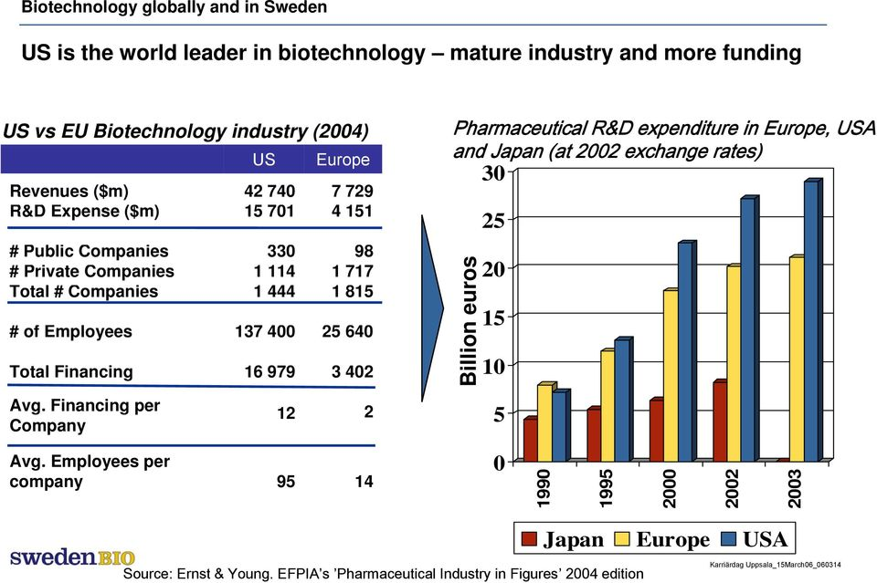 400 25 640 Total Financing 16 979 3 402 Pharmaceutical R&D expenditure in Europe, USA and Japan (at 2002 exchange rates) 30 Billion euros 25 20 15 10 Avg.