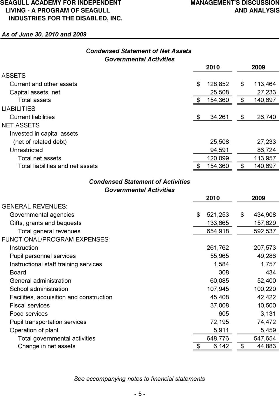 94,591 86,724 Total net assets 120,099 113,957 Total liabilities and net assets $ 154,360 $ 140,697 Condensed Statement of Activities Governmental Activities 2010 2009 GENERAL REVENUES: Governmental