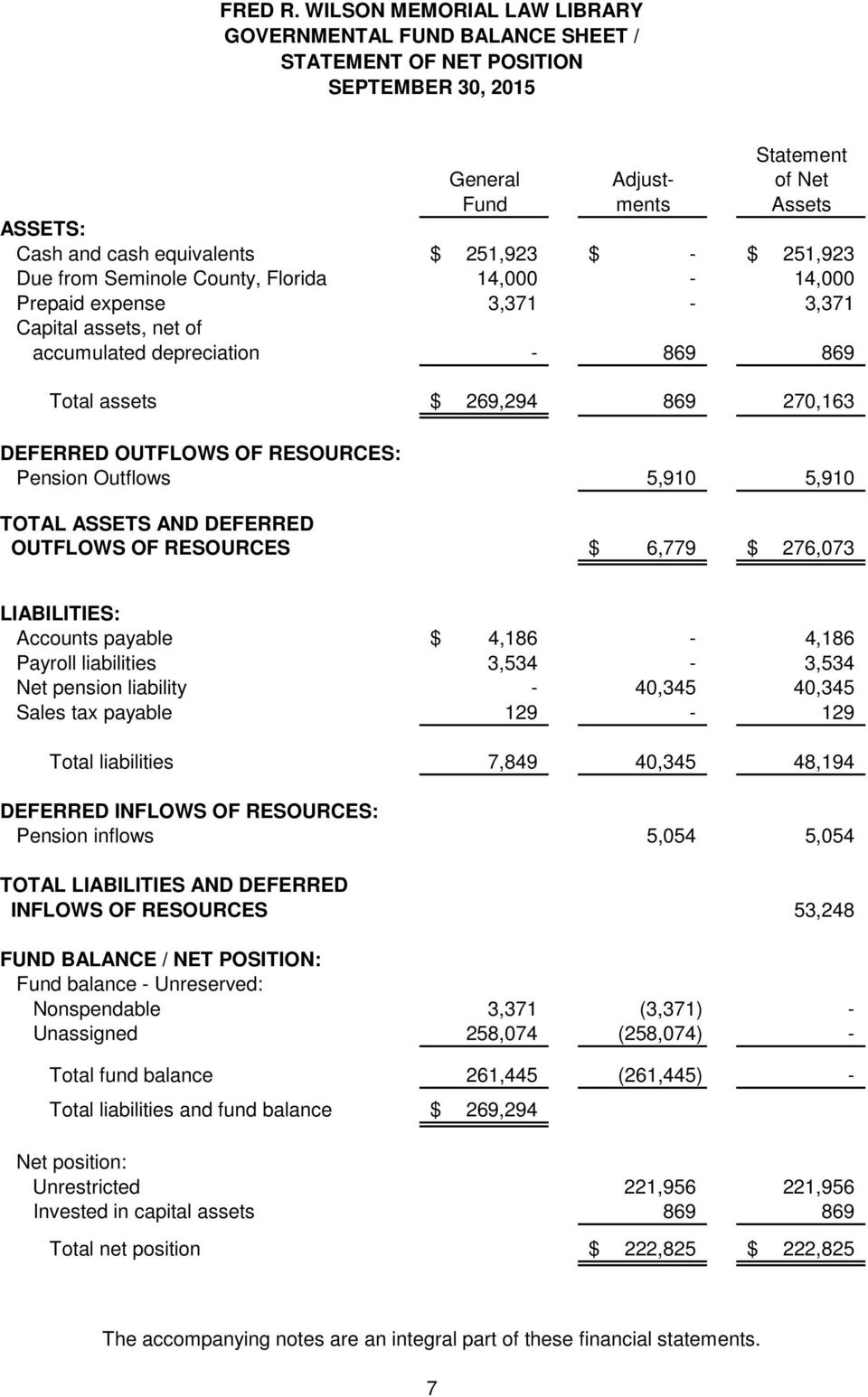 5,910 TOTAL ASSETS AND DEFERRED OUTFLOWS OF RESOURCES $ 6,779 $ 276,073 LIABILITIES: Accounts payable $ 4,186-4,186 Payroll liabilities 3,534-3,534 Net pension liability - 40,345 40,345 Sales tax