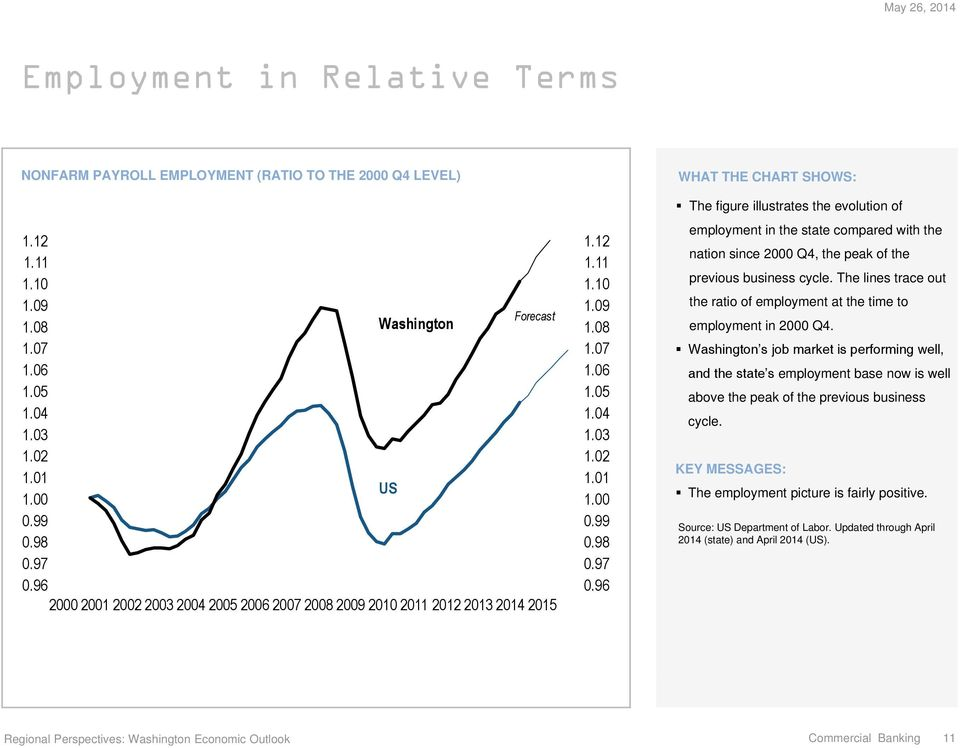 The lines trace out the ratio of employment at the time to employment in Q.