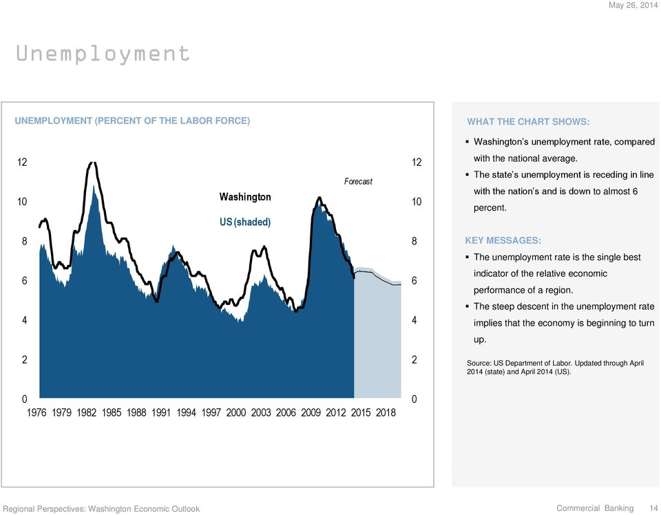 8 8 The unemployment rate is the single best 6 6 indicator of the relative economic performance of a region.
