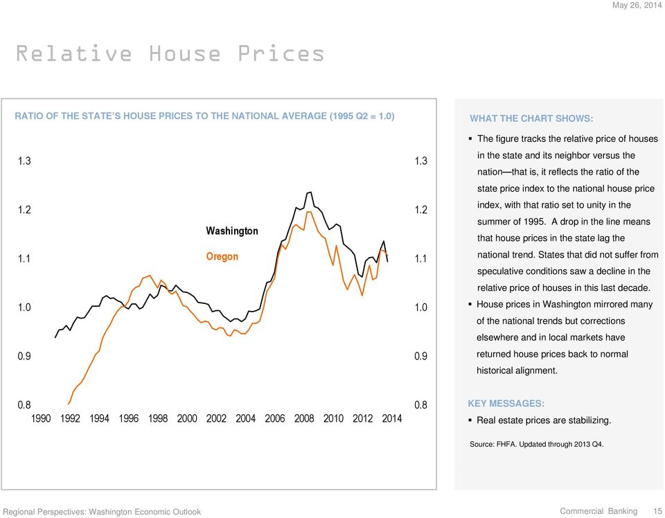 A drop in the line means that house prices in the state lag the 1.1 Oregon 1.1 national trend.