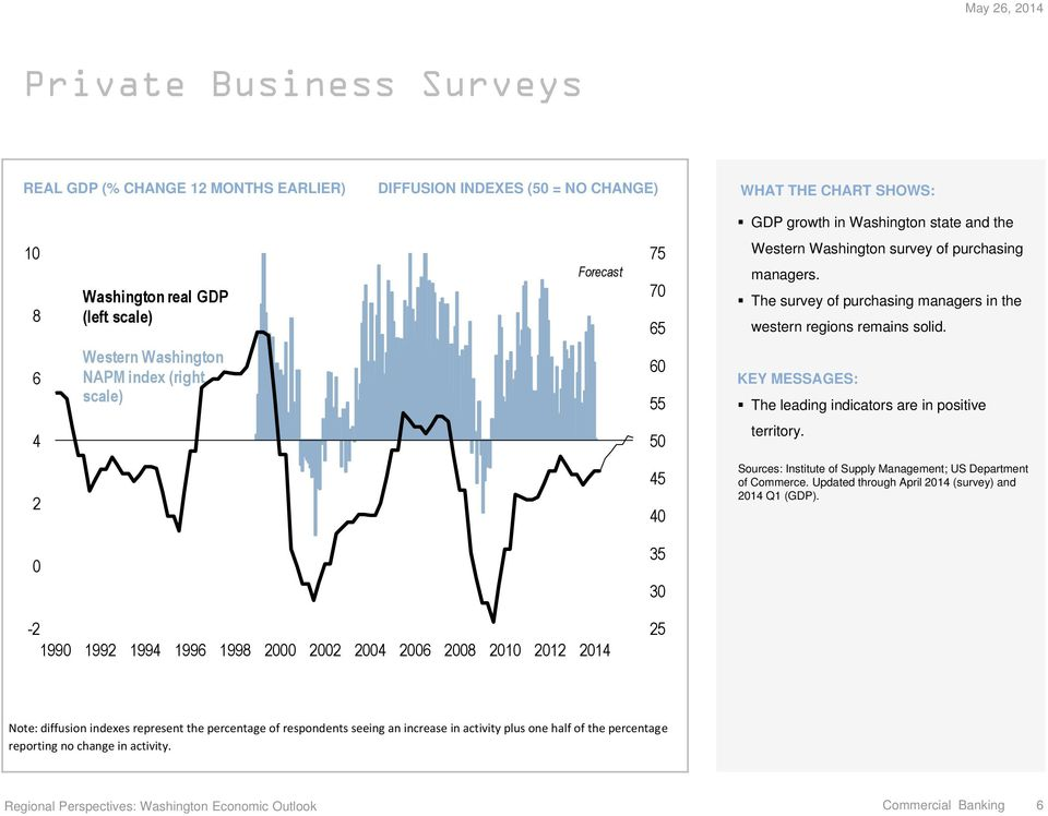 5 Sources: Institute of Supply Management; US Department of Commerce. Updated through April 1 (survey) and 1 Q1 (GDP).