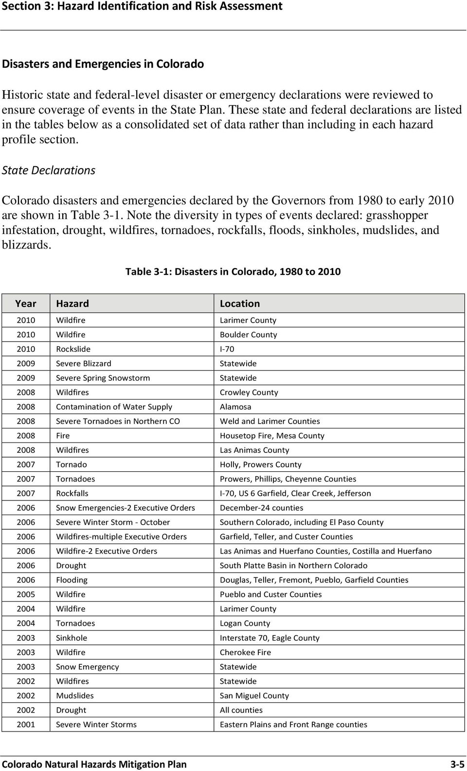 State Declarations Colorado disasters and emergencies declared by the Governors from 1980 to early 2010 are shown in Table 3-1.