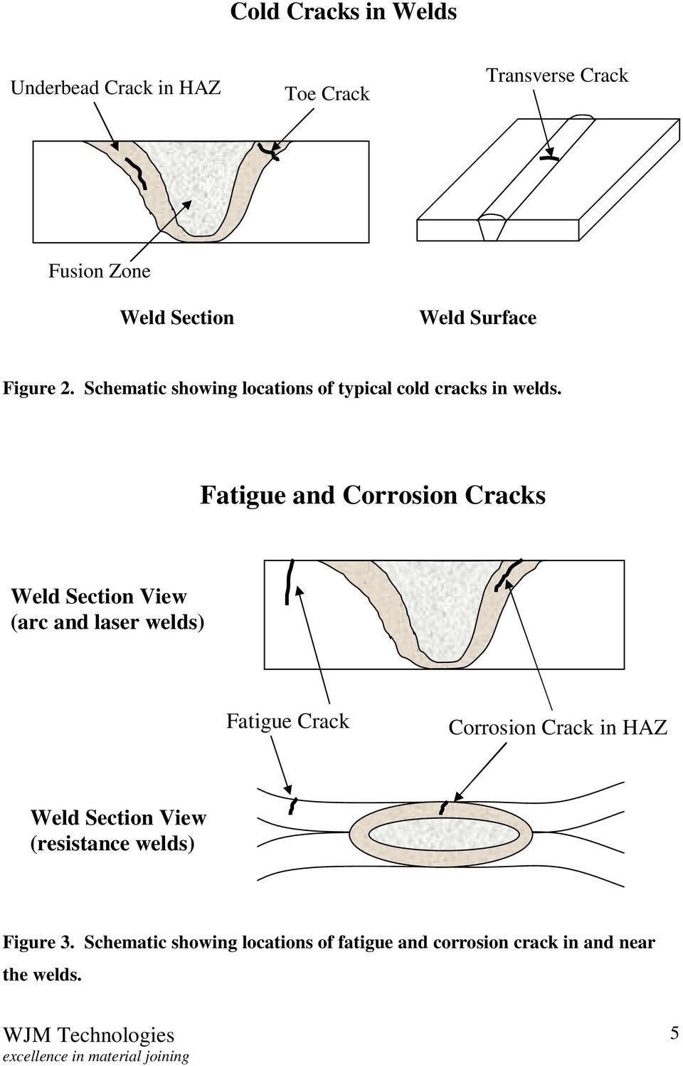 Fatigue and Corrosion Cracks (arc and laser welds) Fatigue Crack Corrosion Crack in HAZ