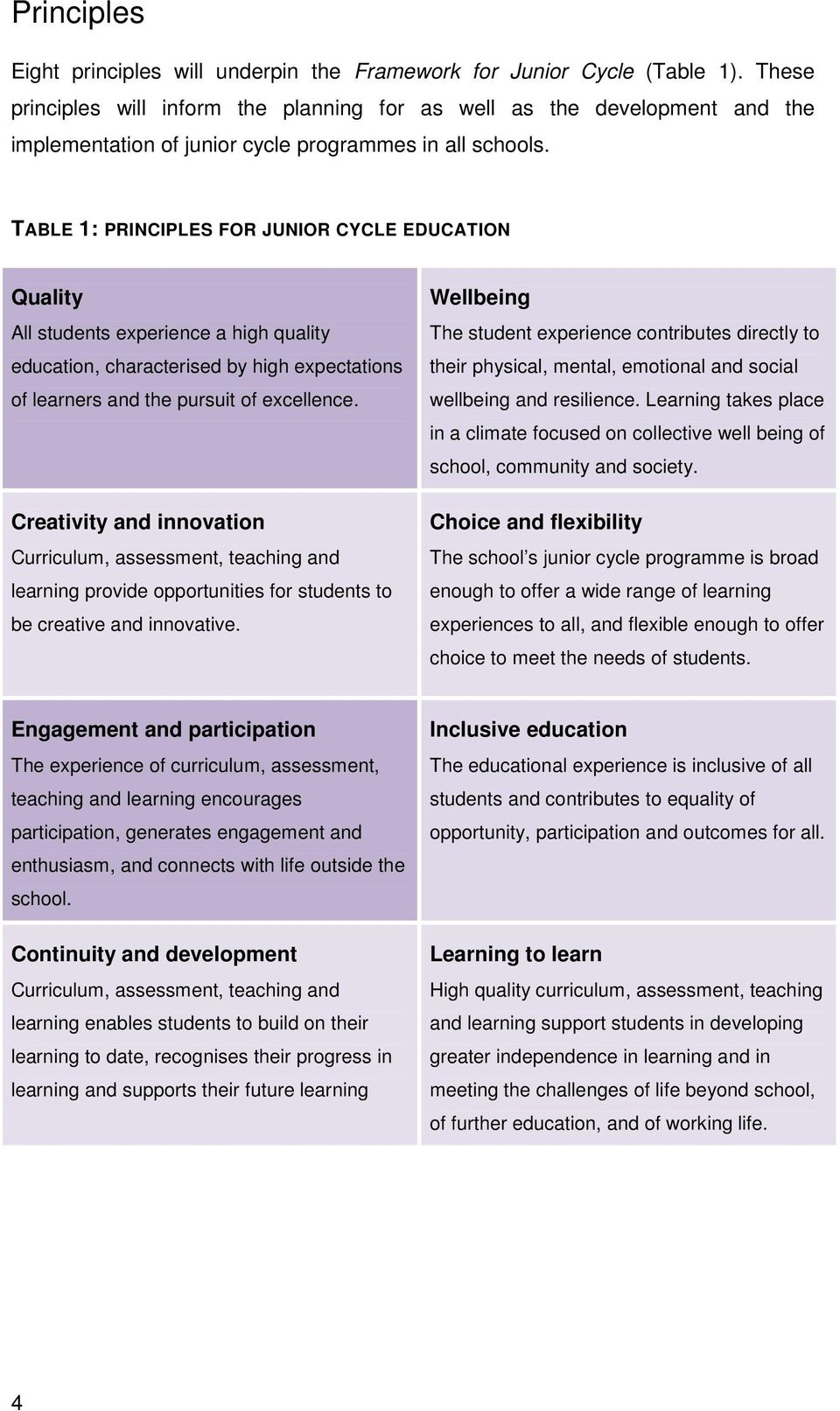 TABLE 1: PRINCIPLES FOR JUNIOR CYCLE EDUCATION Quality All students experience a high quality education, characterised by high expectations of learners and the pursuit of excellence.