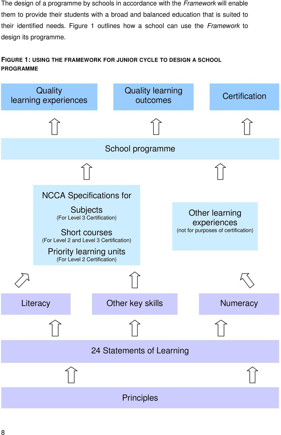 FIGURE 1: USING THE FRAMEWORK FOR JUNIOR CYCLE TO DESIGN A SCHOOL PROGRAMME Quality learning experiences Quality learning outcomes Certification School programme NCCA Specifications