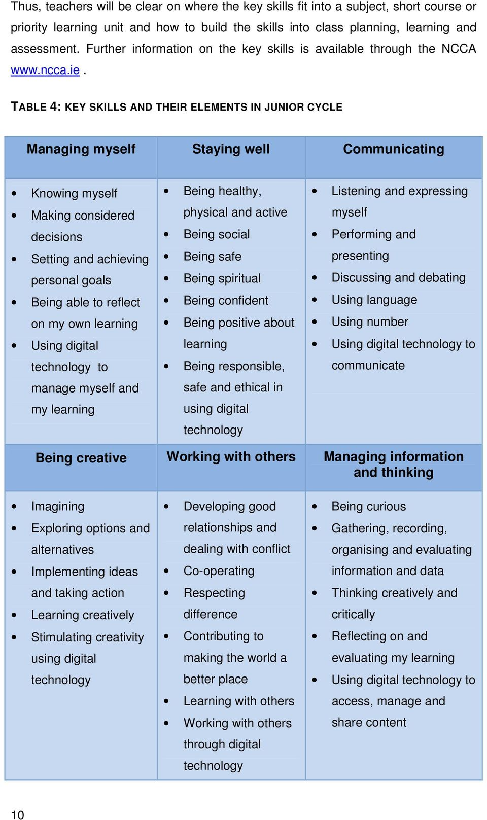 TABLE 4: KEY SKILLS AND THEIR ELEMENTS IN JUNIOR CYCLE Managing myself Staying well Communicating Knowing myself Making considered decisions Setting and achieving personal goals Being able to reflect