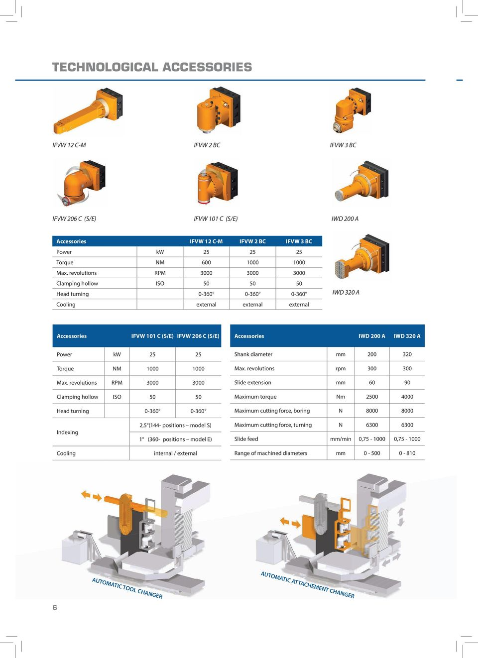 200 A IWD 320 A Power kw 25 25 Torque NM 1000 1000 Max. revolutions RPM 3000 3000 Clamping hollow ISO 50 50 Head turning 0-360 0-360 Shank diameter mm 200 320 Max.
