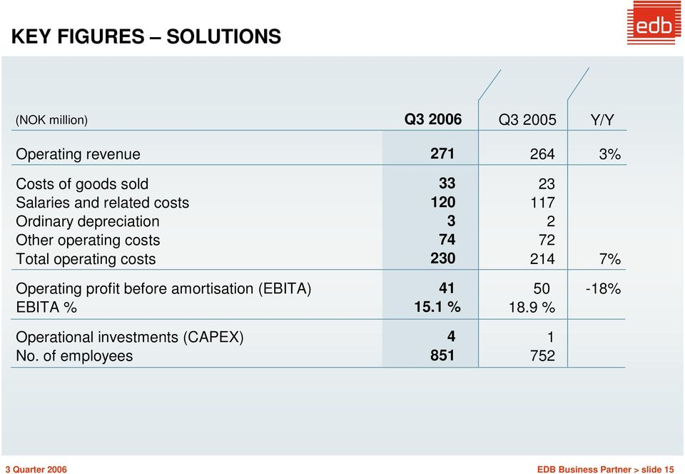 Total operating costs 230 214 7% Operating profit before amortisation (EBITA) 41 50-18% EBITA % 15.