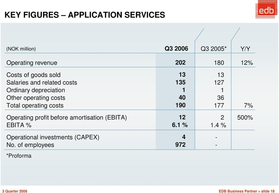 36 Total operating costs 190 177 7% Operating profit before amortisation (EBITA) 12 2 500% EBITA % 6.