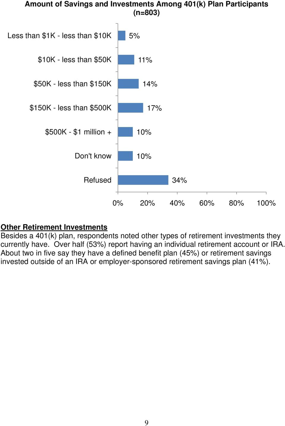 plan, respondents noted other types of retirement investments they currently have. Over half (53) report having an individual retirement account or IRA.