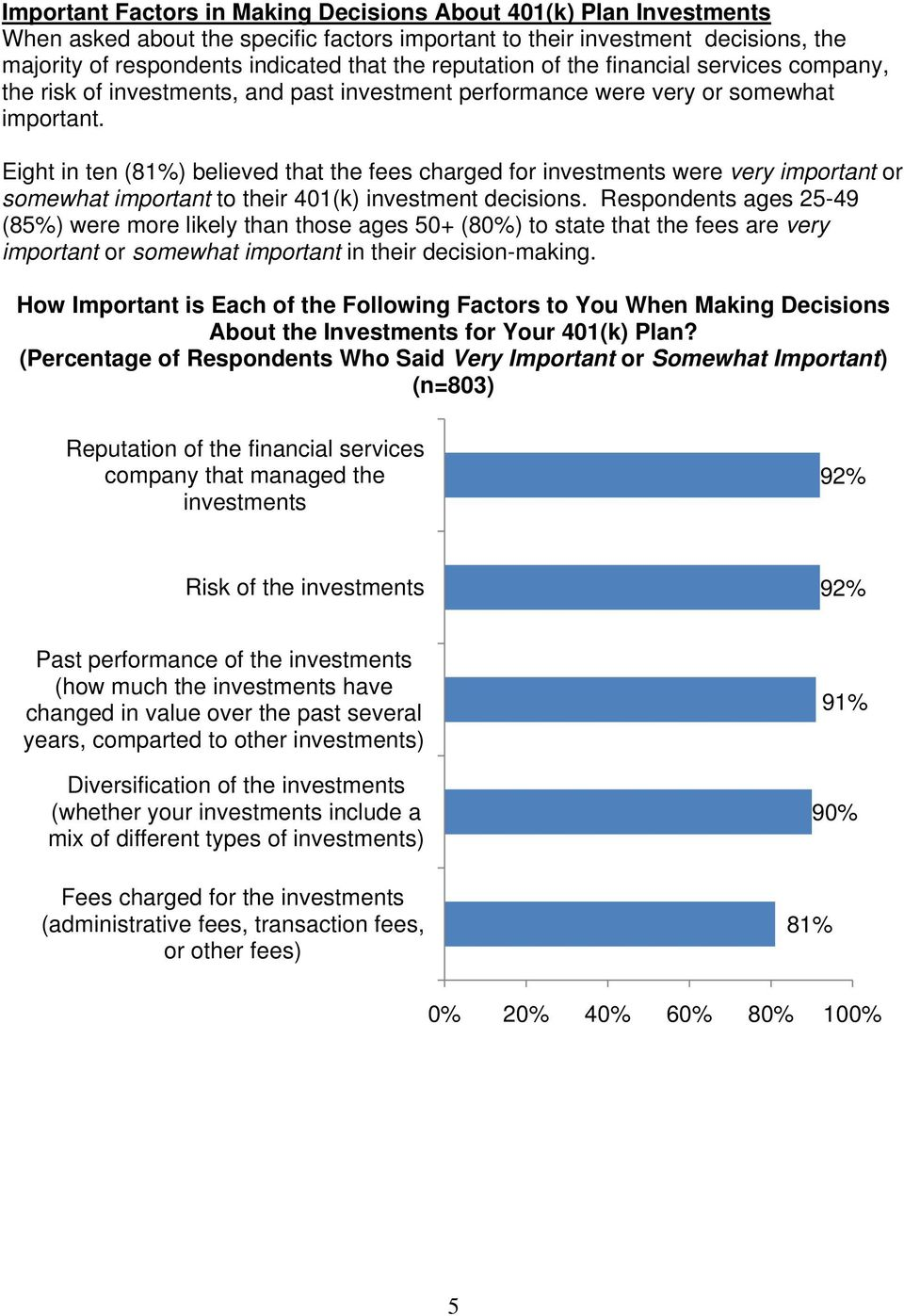 Eight in ten (81) believed that the fees charged for investments were very important or somewhat important to their 401(k) investment decisions.