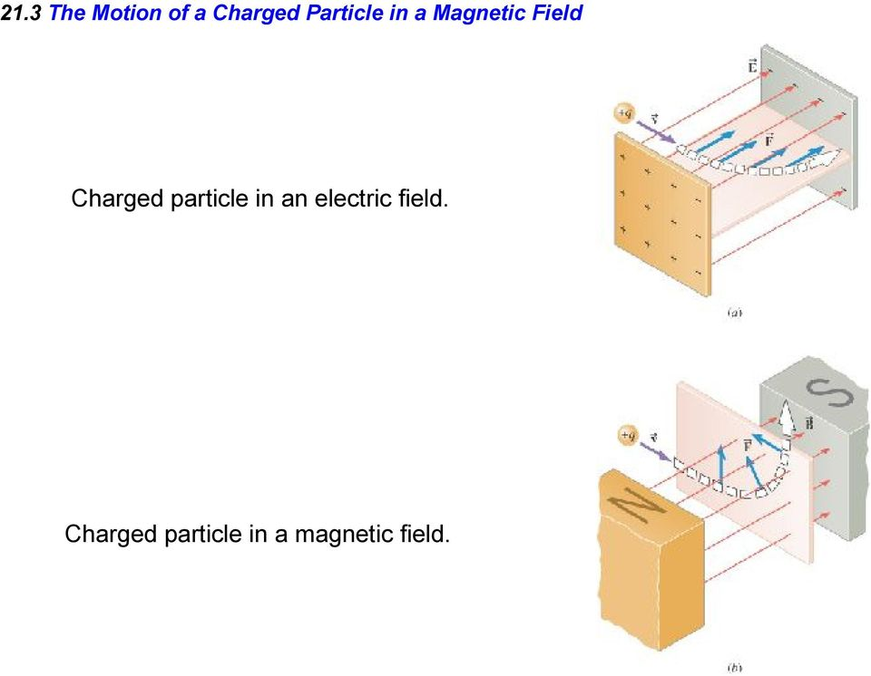 Charged particle in an electric