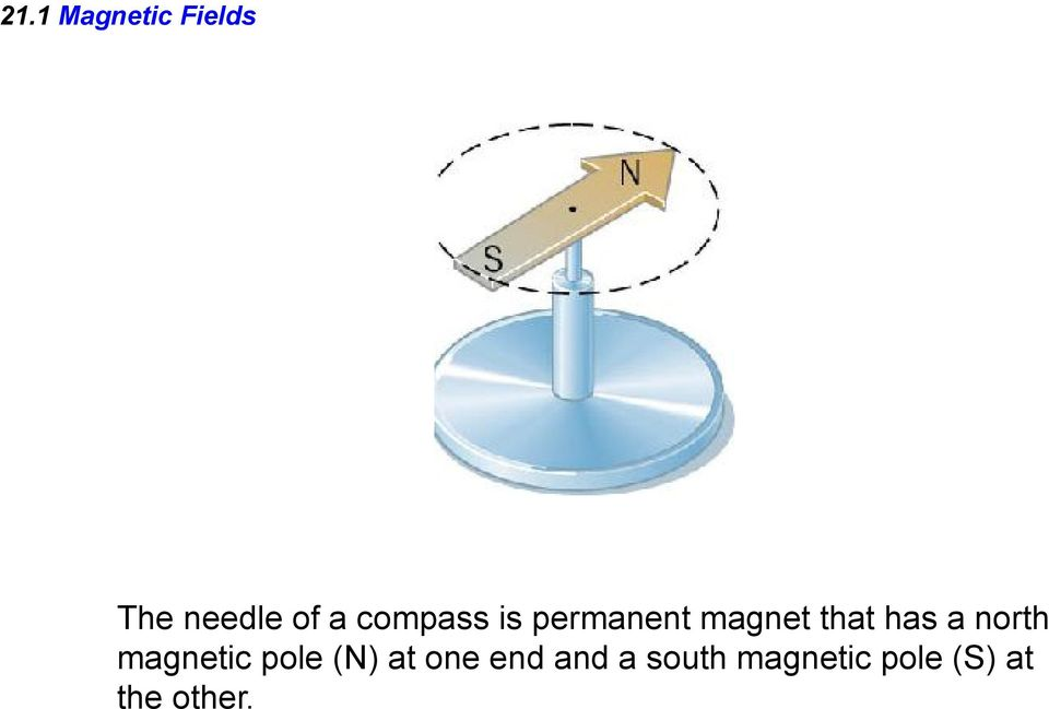 north magnetic pole (N) at one end and