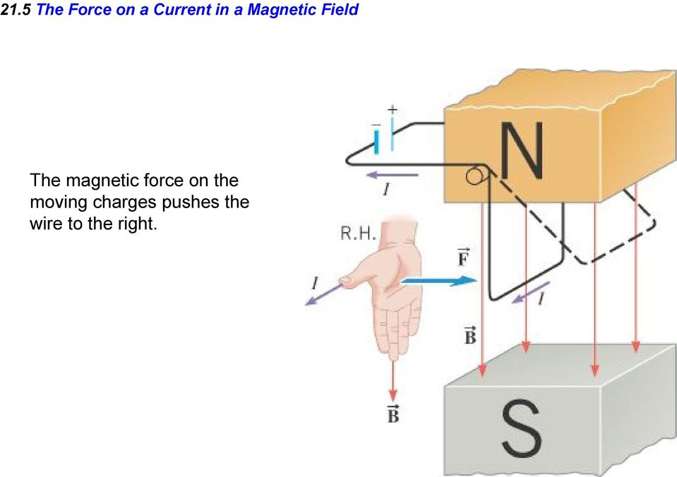 magnetic force on the moving