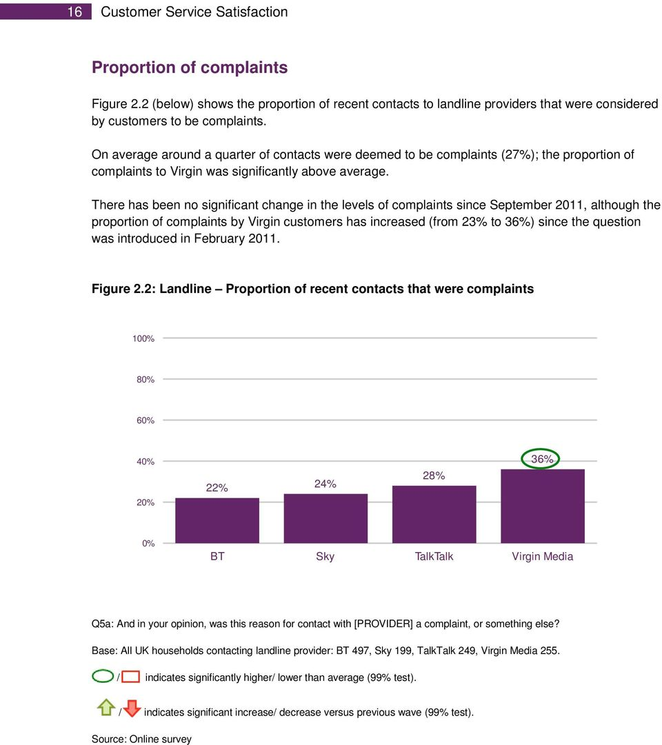 There has been no significant change in the levels of complaints since September 2011, although the proportion of complaints by Virgin customers has increased (from 23% to 36%) since the question was