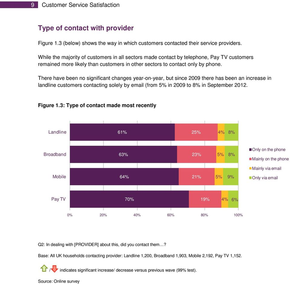 There have been no significant changes year-on-year, but since 2009 there has been an increase in landline customers contacting solely by email (from 5% in 2009 to 8% in September 2012. Figure 1.