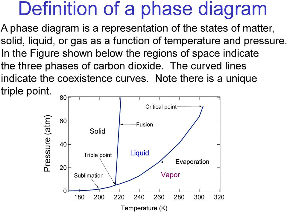 In the Figure shown below the regions of space indicate the three phases of carbon