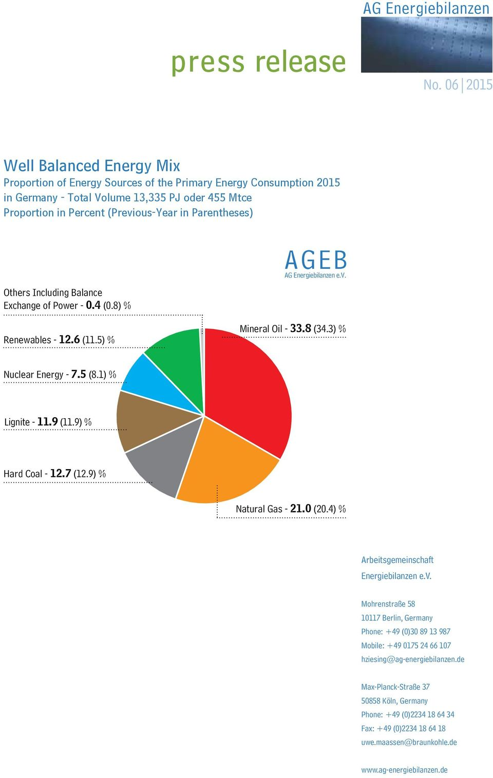 Including Balance Exchange of Power - 0.4 (0.8) % Renewables - 12.6 (11.5) % AG Mineral Oil - 33.8 (34.