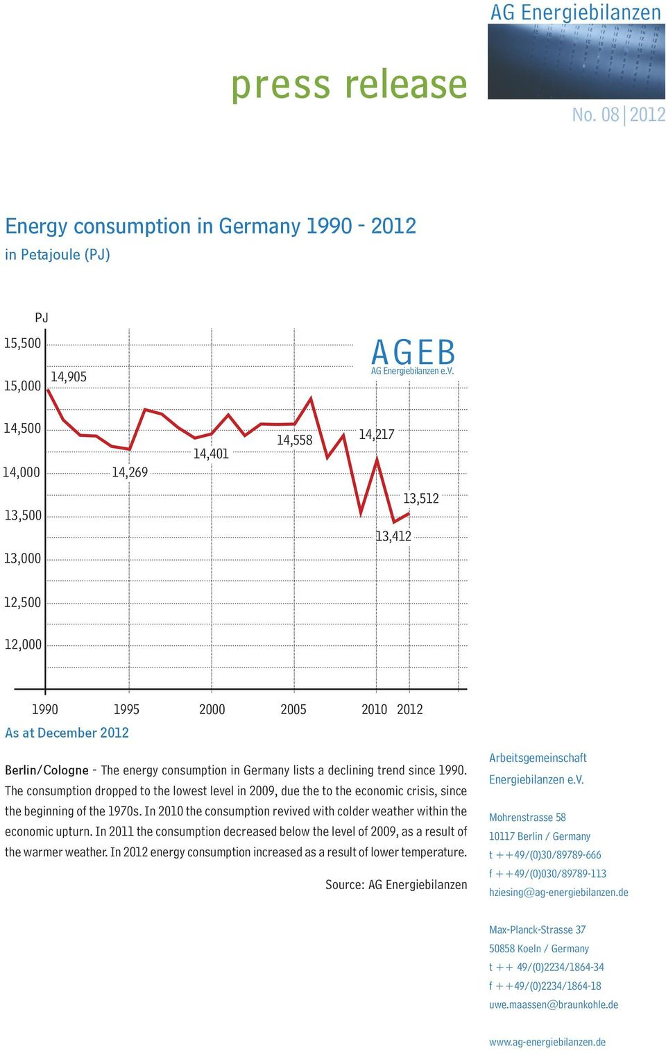 The consumption dropped to the lowest level in 2009, due the to the economic crisis, since the beginning of the 1970s.