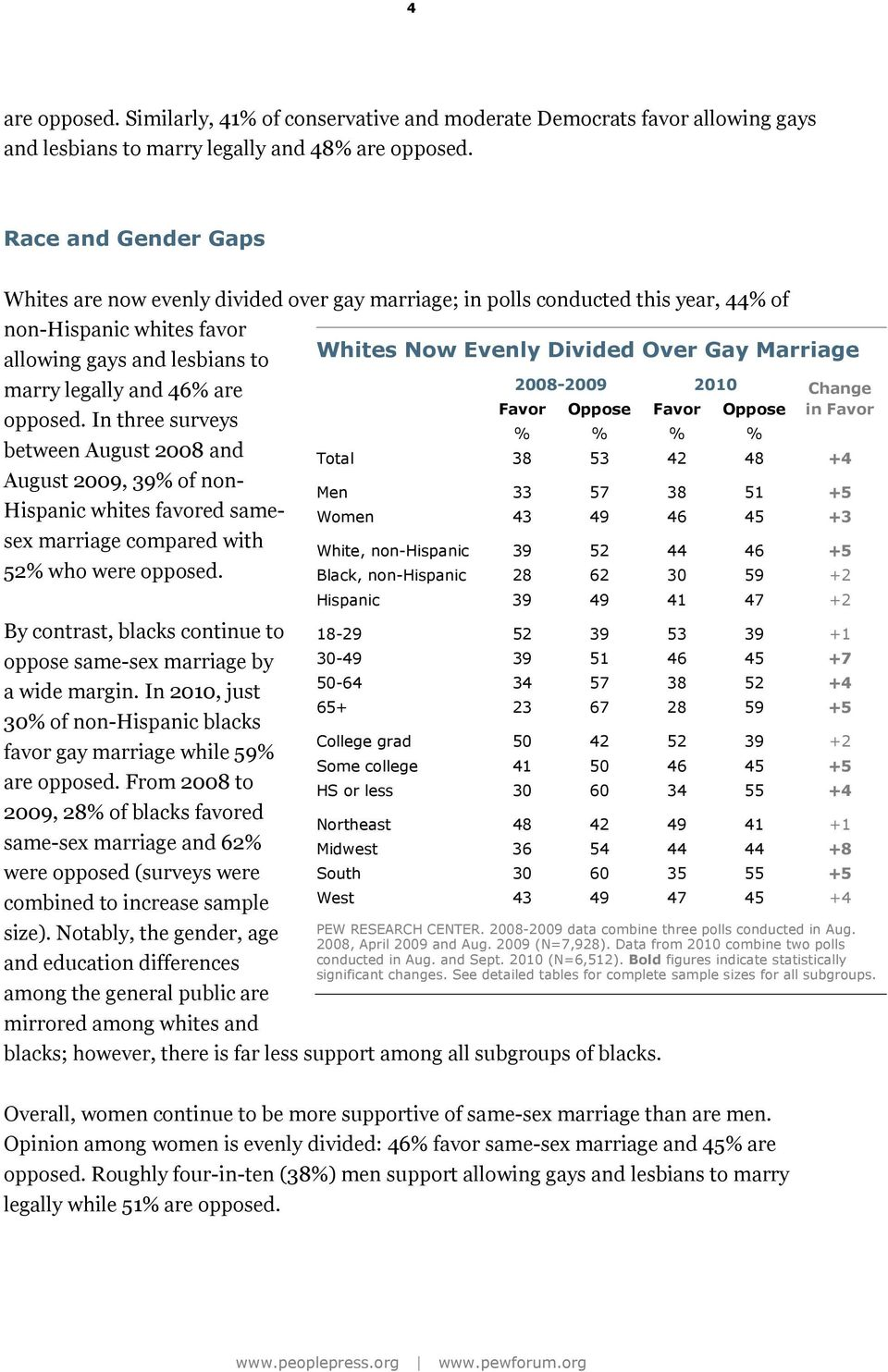 In three surveys between August 2008 and August 2009, 39% of non- Hispanic whites favored samesex marriage compared with 52% who were opposed.