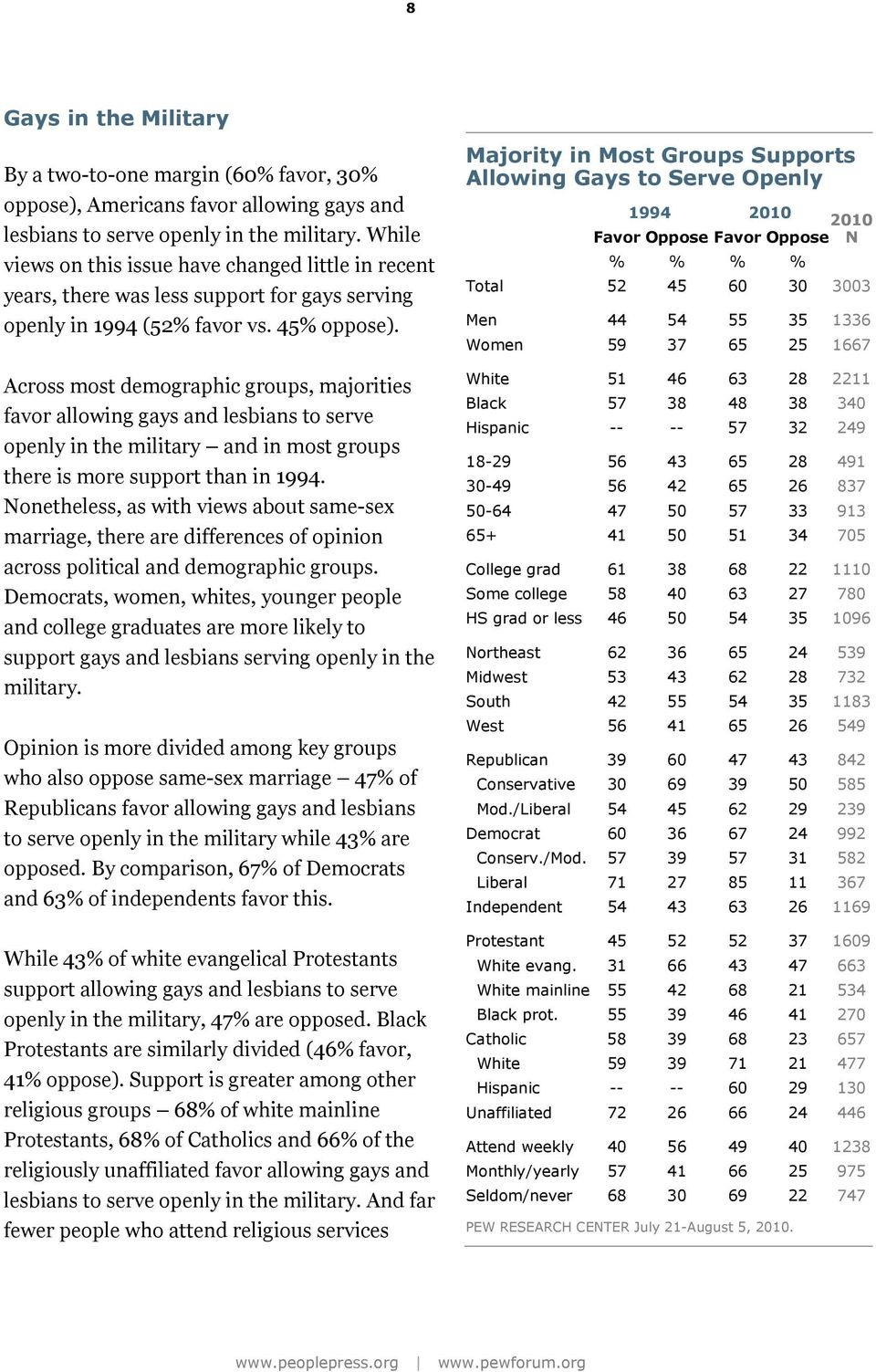 Across most demographic groups, majorities favor allowing gays and lesbians to serve openly in the military and in most groups there is more support than in 1994.