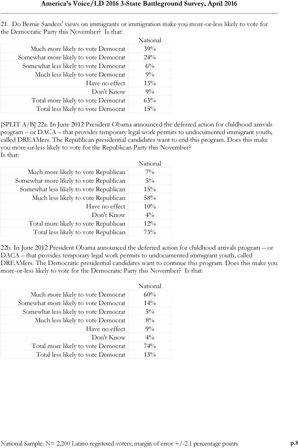 Total more likely to vote Democrat 63% Total less likely to vote Democrat 15% [SPLIT A/B] 22a.