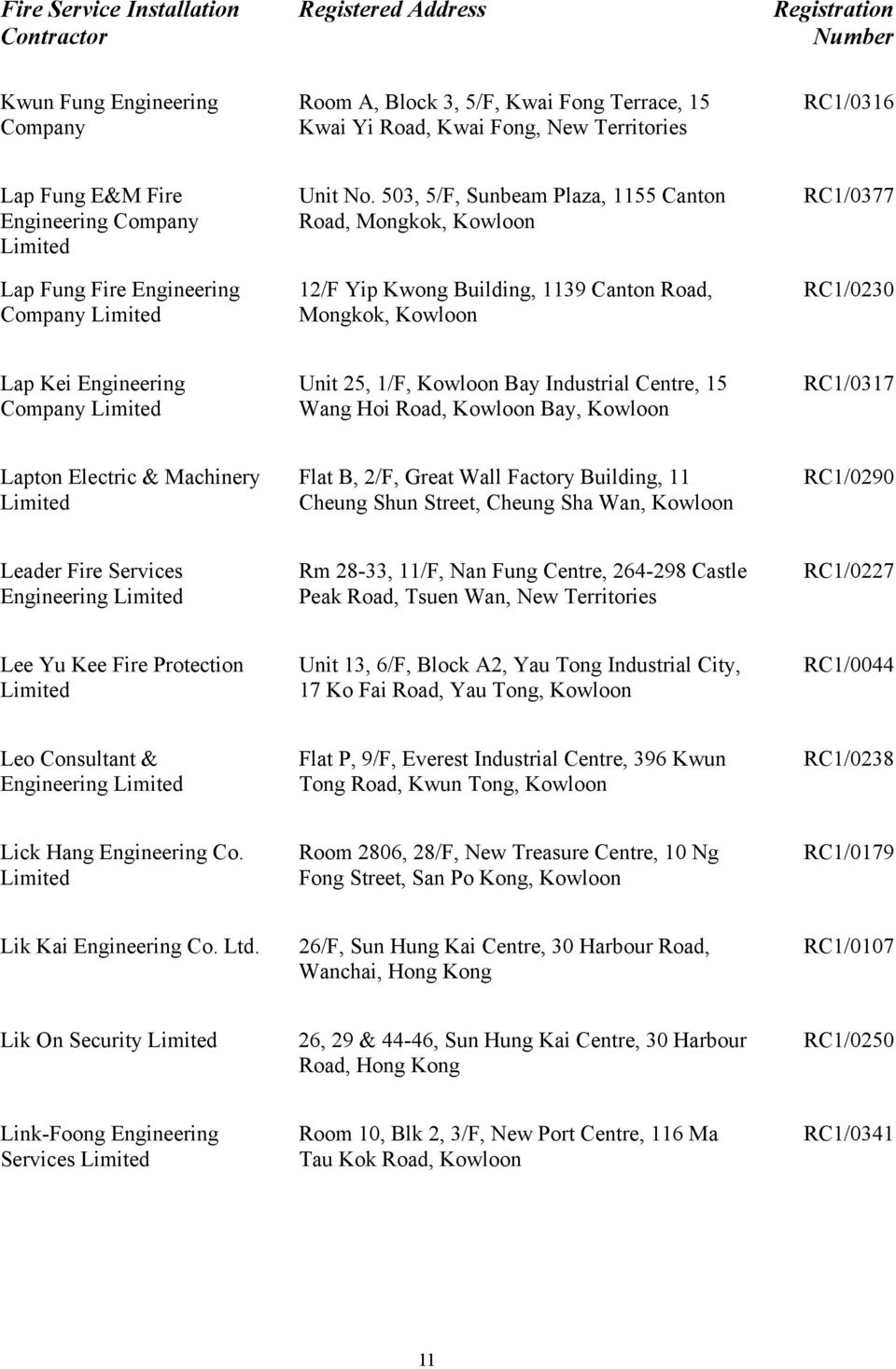 Industrial Centre, 15 Wang Hoi Road, Kowloon Bay, Kowloon RC1/0317 Lapton Electric & Machinery Flat B, 2/F, Great Wall Factory Building, 11 Cheung Shun Street, Cheung Sha Wan, Kowloon RC1/0290 Leader