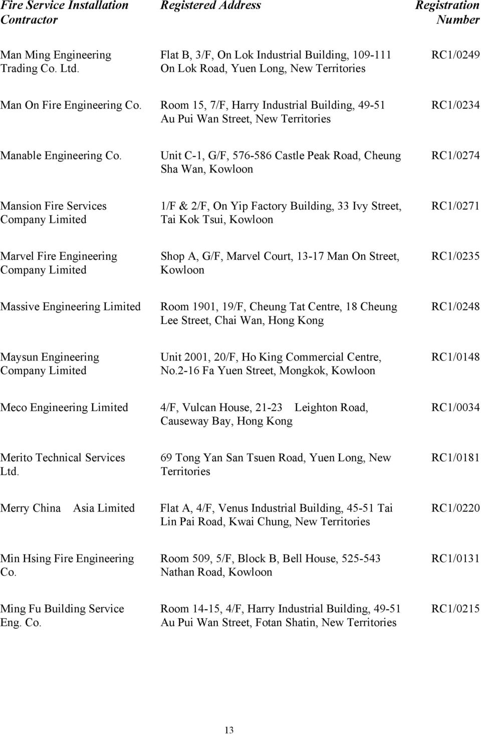 Unit C-1, G/F, 576-586 Castle Peak Road, Cheung Sha Wan, Kowloon RC1/0274 Mansion Fire Services Company 1/F & 2/F, On Yip Factory Building, 33 Ivy Street, Tai Kok Tsui, Kowloon RC1/0271 Marvel Fire