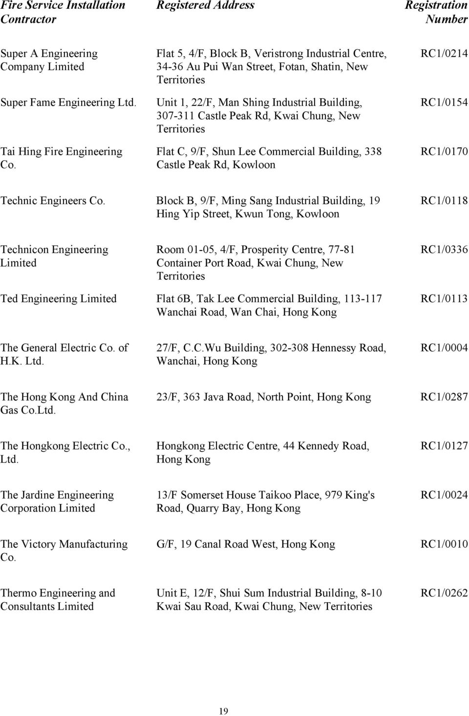 Lee Commercial Building, 338 Castle Peak Rd, Kowloon RC1/0214 RC1/0154 RC1/0170 Technic Engineers Co.