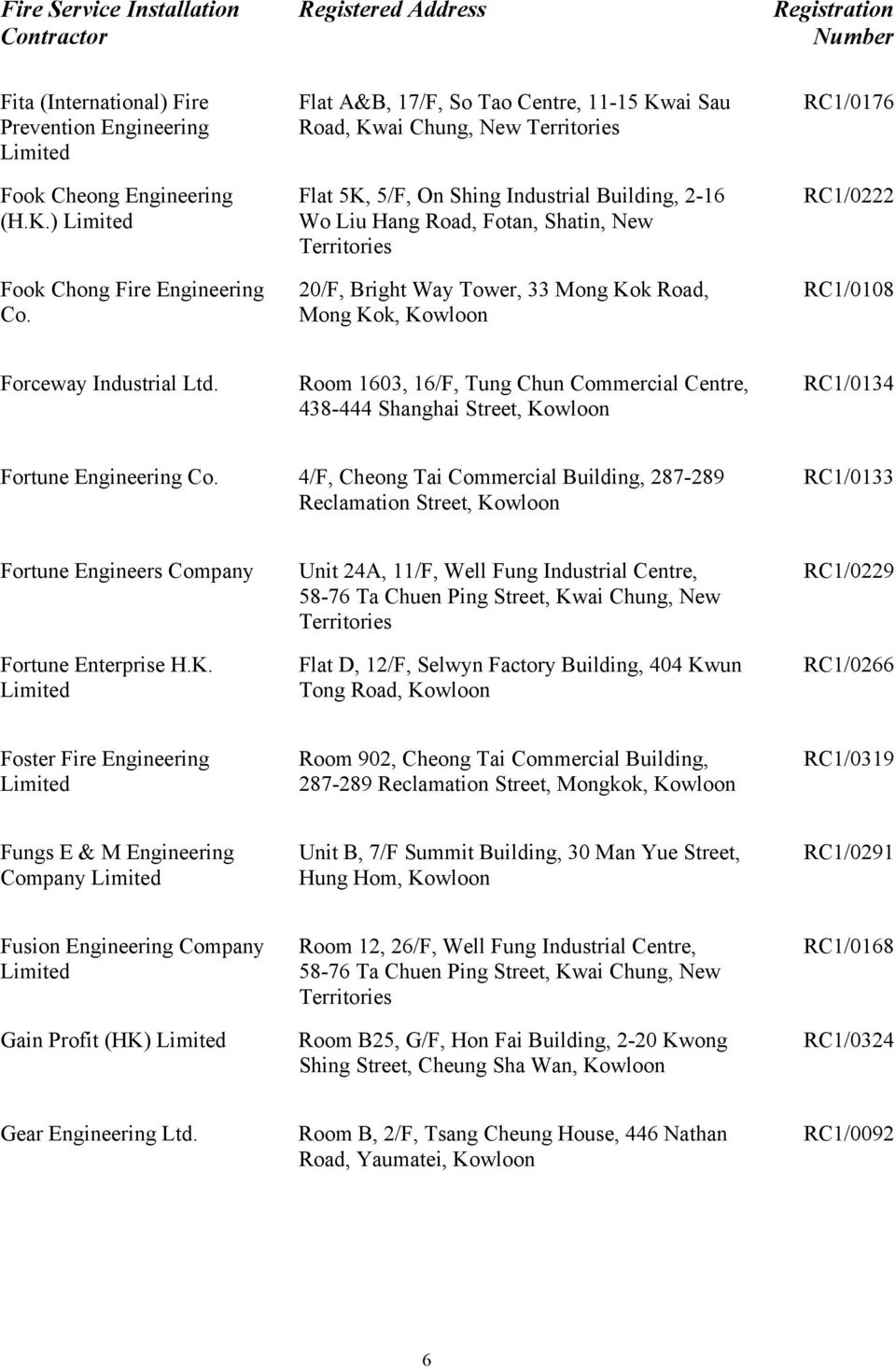 Mong Kok, Kowloon RC1/0176 RC1/0222 RC1/0108 Forceway Industrial Ltd. Room 1603, 16/F, Tung Chun Commercial Centre, 438-444 Shanghai Street, Kowloon RC1/0134 Fortune Engineering Co.