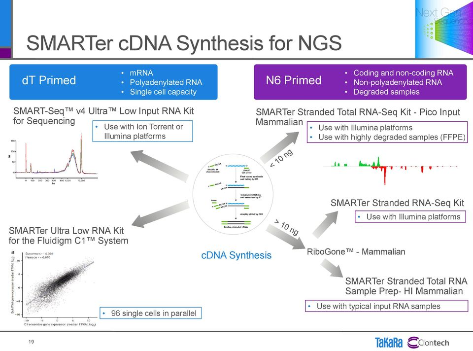 Illumina platforms Use with highly degraded samples (FFPE) SMARTer Ultra Low RNA Kit for the Fluidigm C1 System cdna Synthesis SMARTer Stranded RNA-Seq Kit