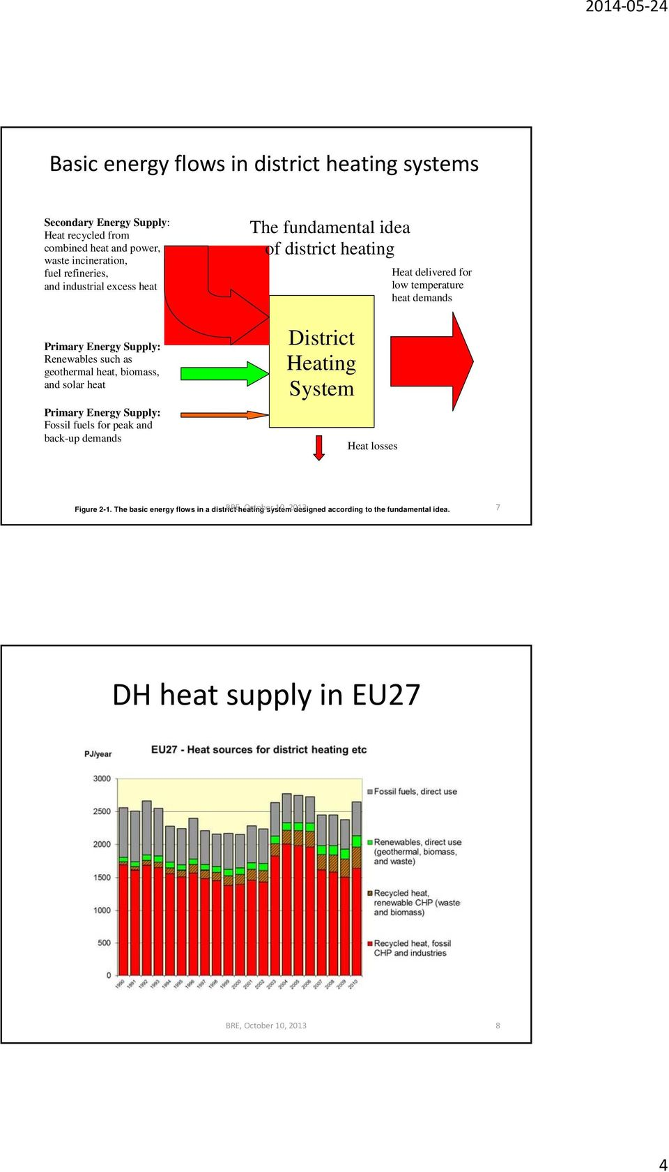 back-up demands The fundamental idea of district heating District Heating System Heat losses Heat delivered for low temperature heat demands Figure 2-1.