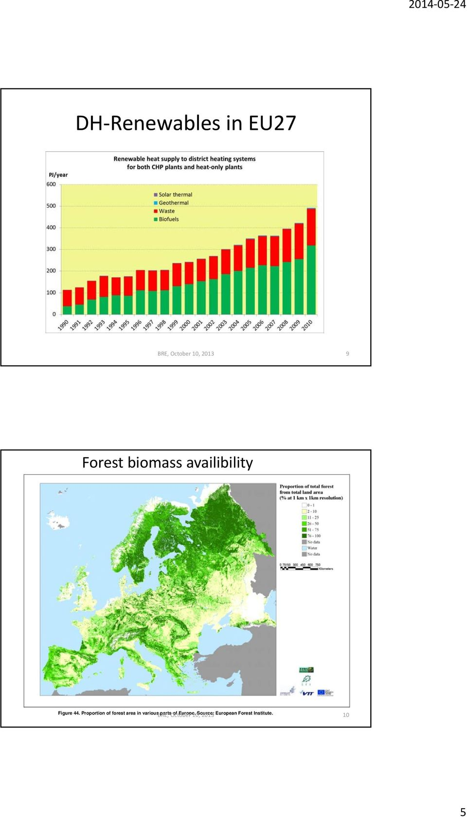 Proportion of forest area in variousbre,