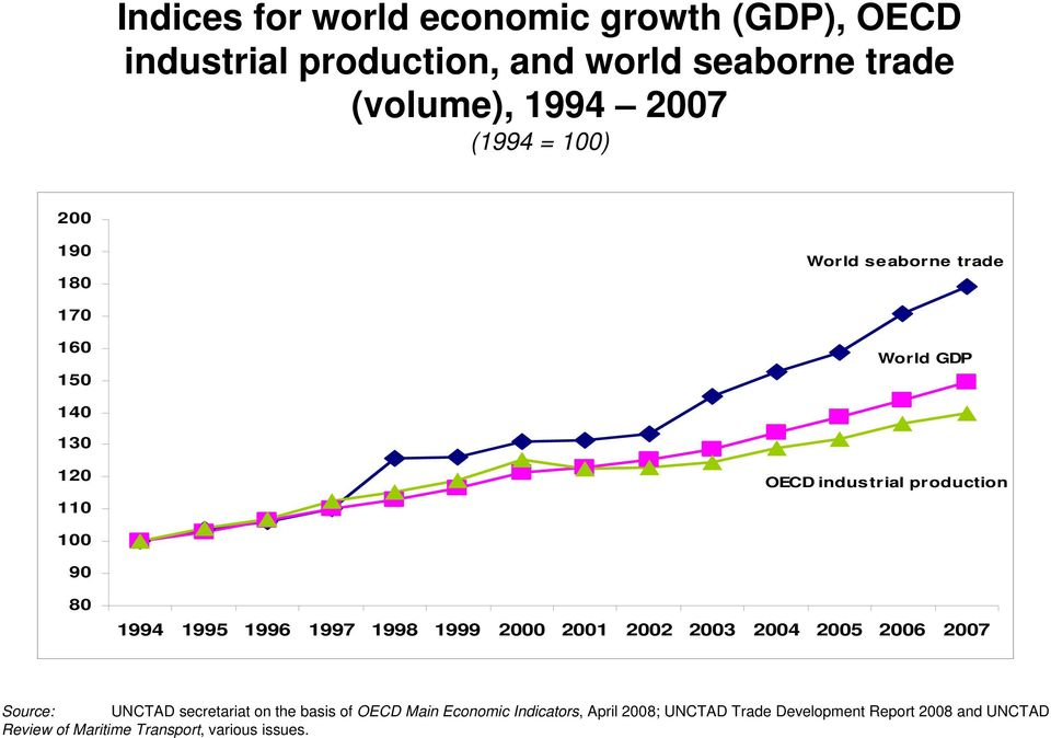1995 1996 1997 1998 1999 2000 2001 2002 2003 2004 2005 2006 2007 Source: UNCTAD secretariat on the basis of OECD Main