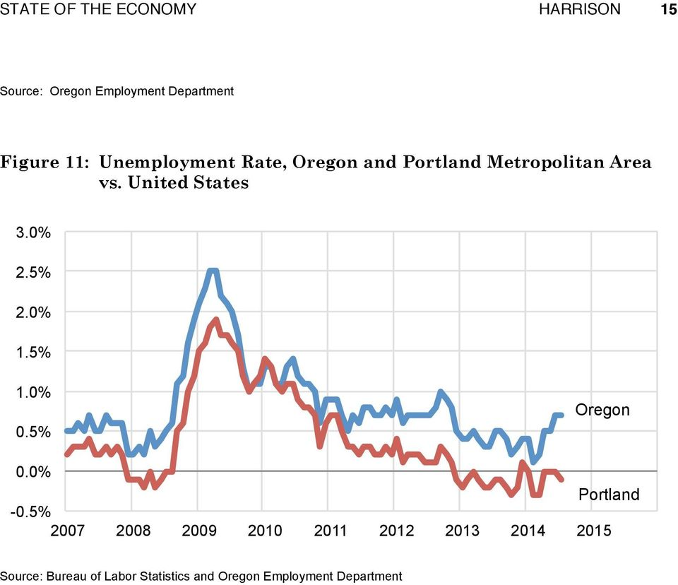 vs. United States 3.0% 2.5% 2.0% 1.5% 1.0% 0.5% Oregon 0.